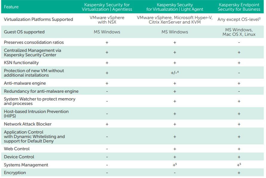 Kaspersky Virtualization For Security